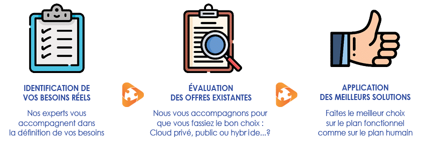 services heberges